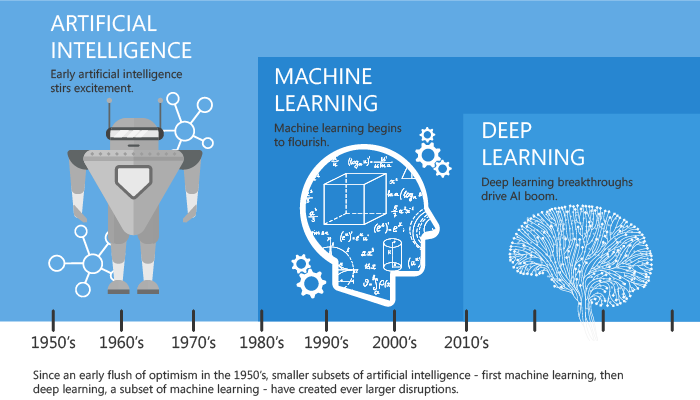 Machine learning history on a time scale